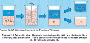 ➤ extraccion de minerales Consejos al comprar con LIBRERIAESOTERICA.NET