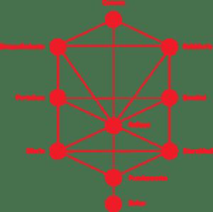 kabbalah madrid ➤ Compara precio al comprar con LIBRERIAESOTERICA.NET